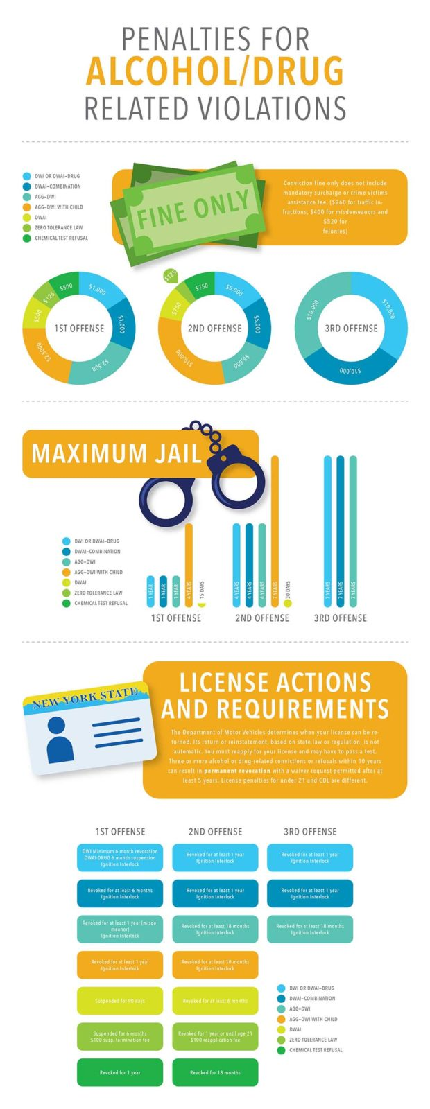 NY DUI Penalties Infographic